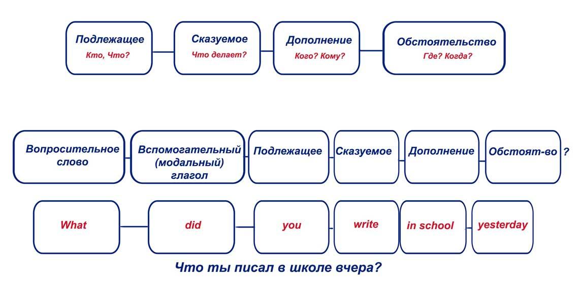Специальные вопросы в английском языке (Special Questions)