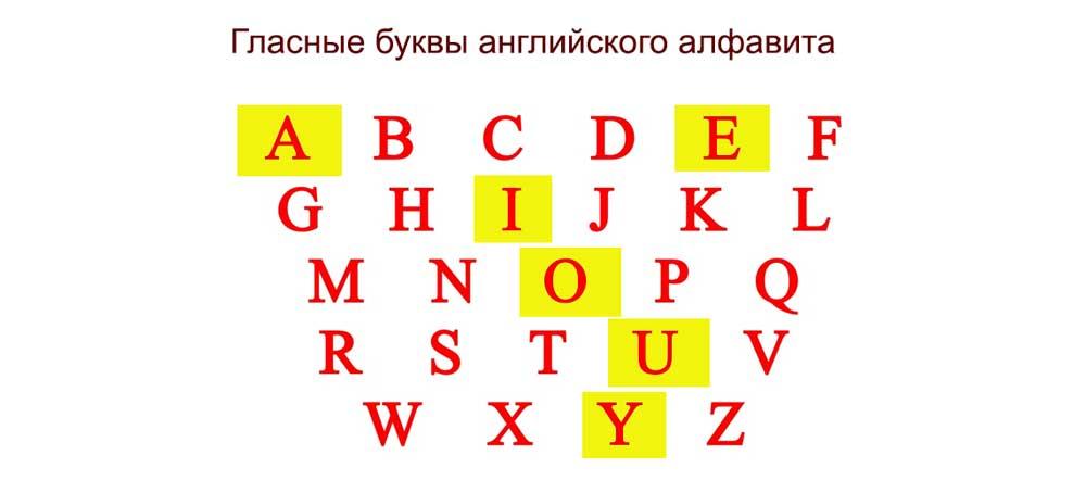 Гласные буквы английского алфавита