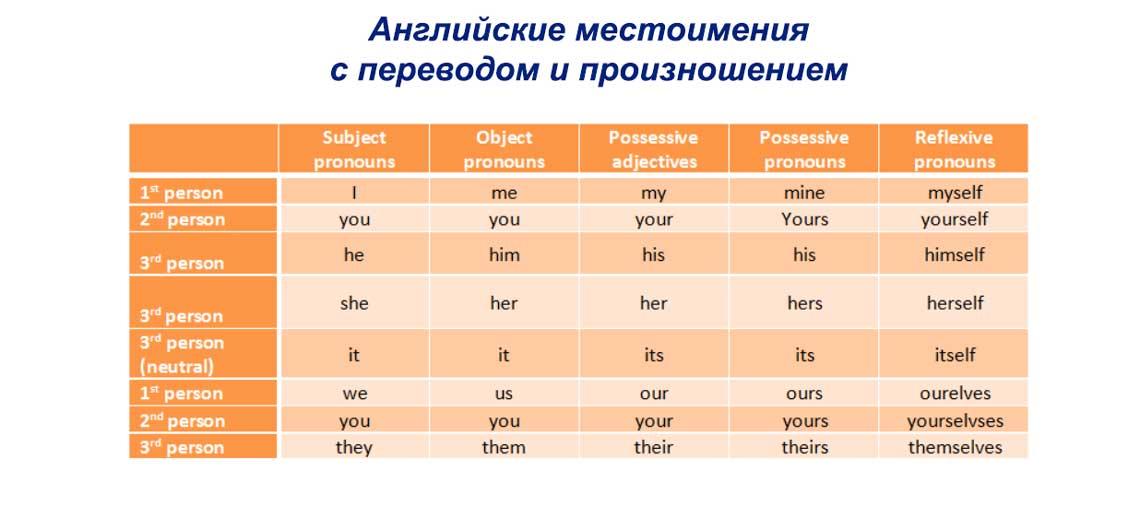 Английские местоимения с переводом и произношением