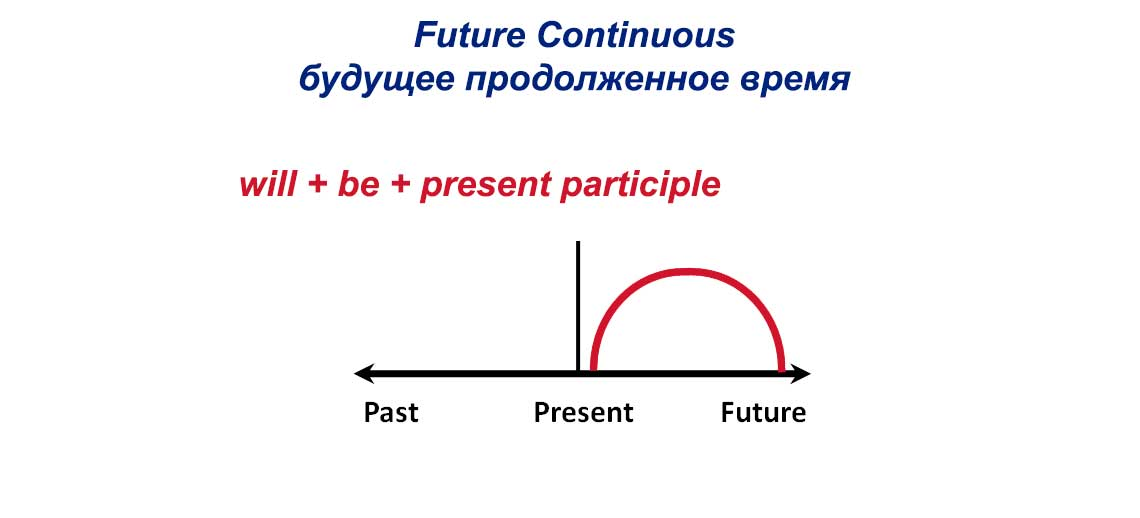 Future Continuous - будущее продолженное время