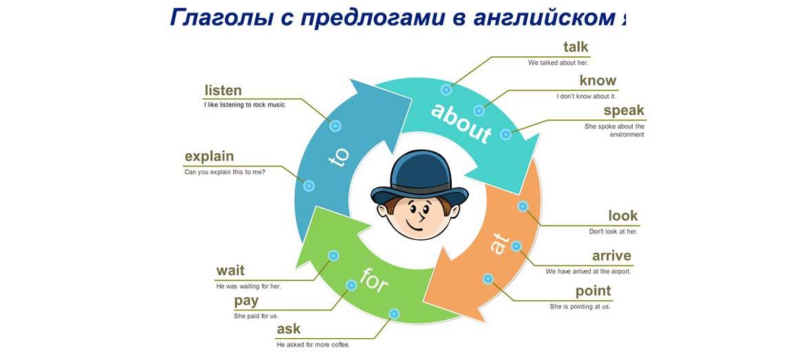 Глаголы с предлогами в английском языке таблица