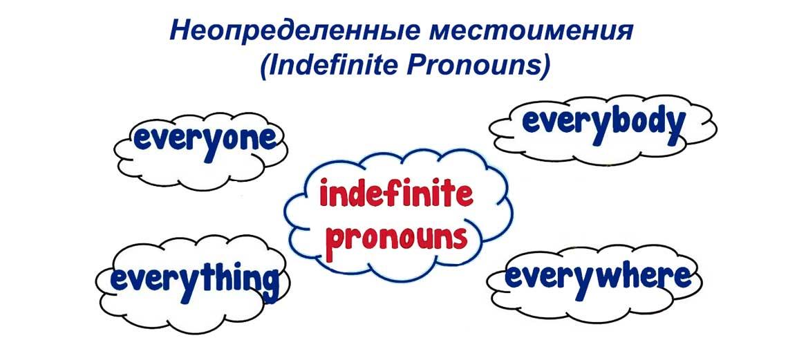 Неопределенные местоимения в английском языке (Indefinite Pronouns)