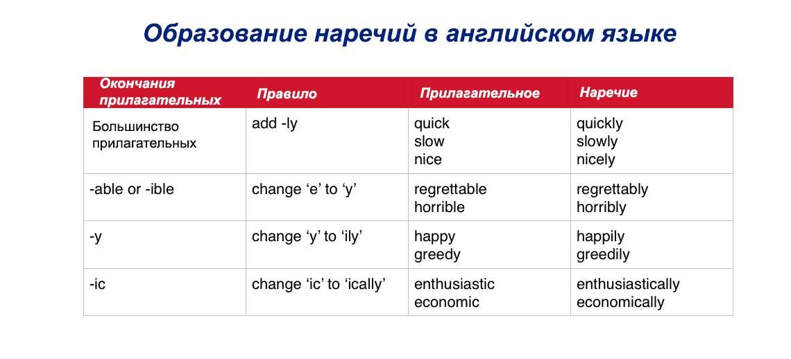 Образование наречий в английском языке