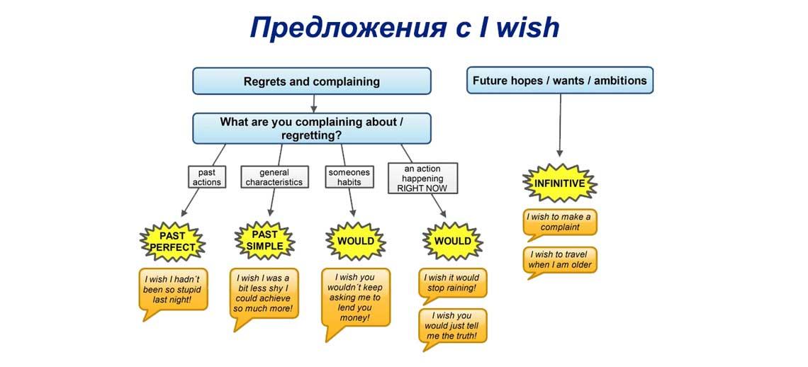 Предложения с I wish