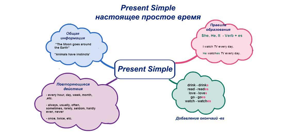 Present Simple - настоящее простое время в английском языке