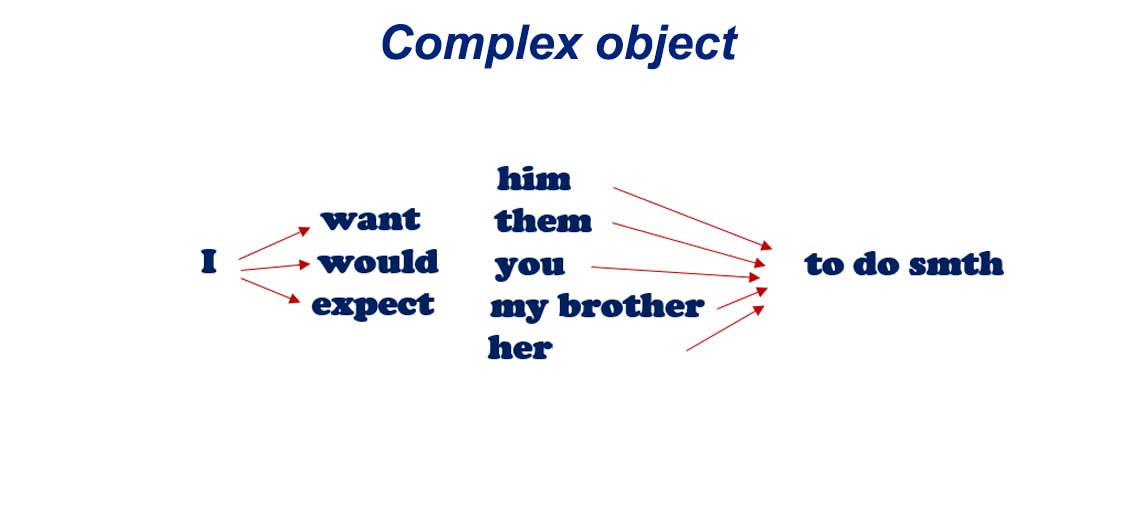 Complex object