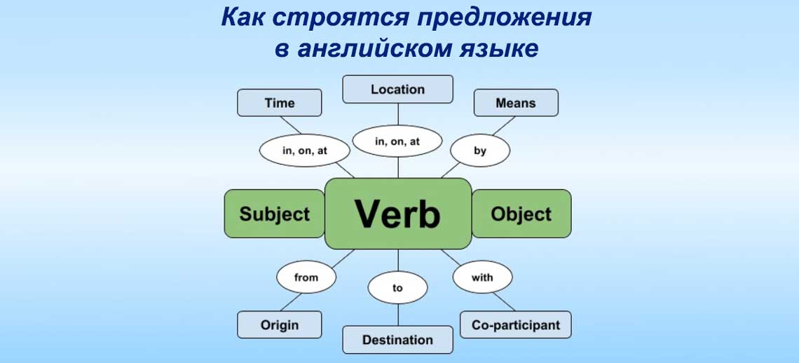 Как строятся предложения в английском языке