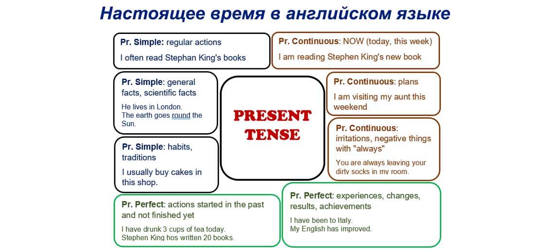Настоящее время в английском языке