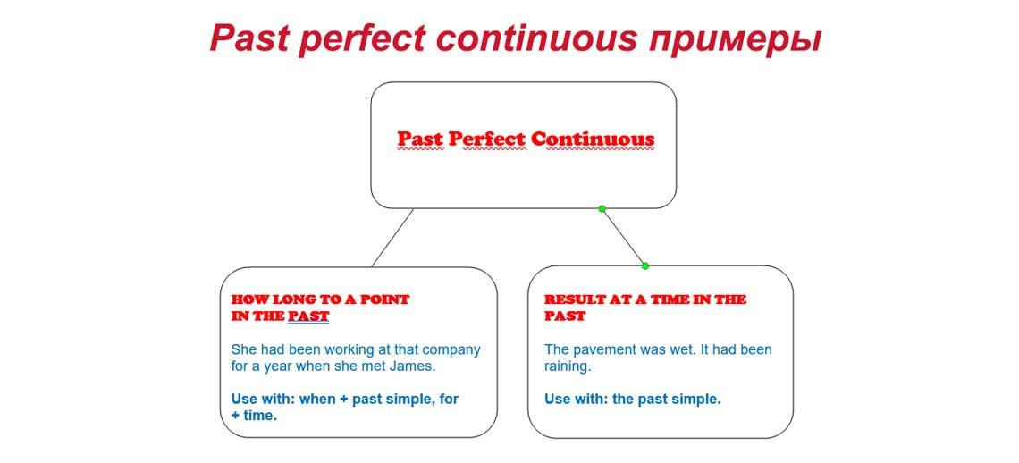 Past perfect continuous примеры