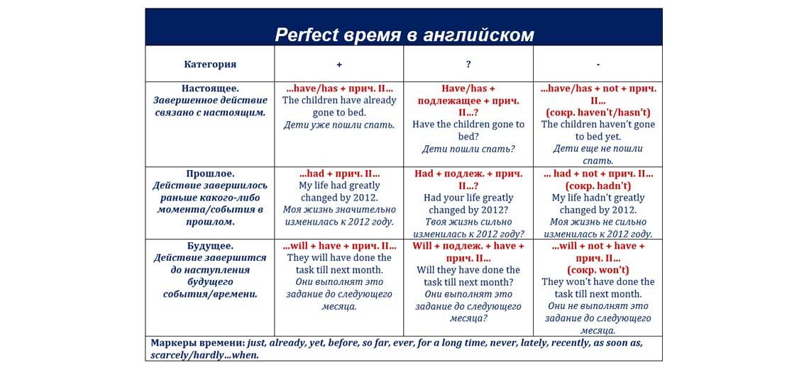 Perfect время в английском
