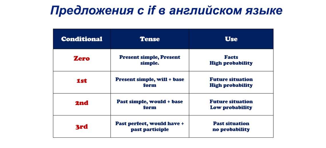 Предложения с if в английском языке