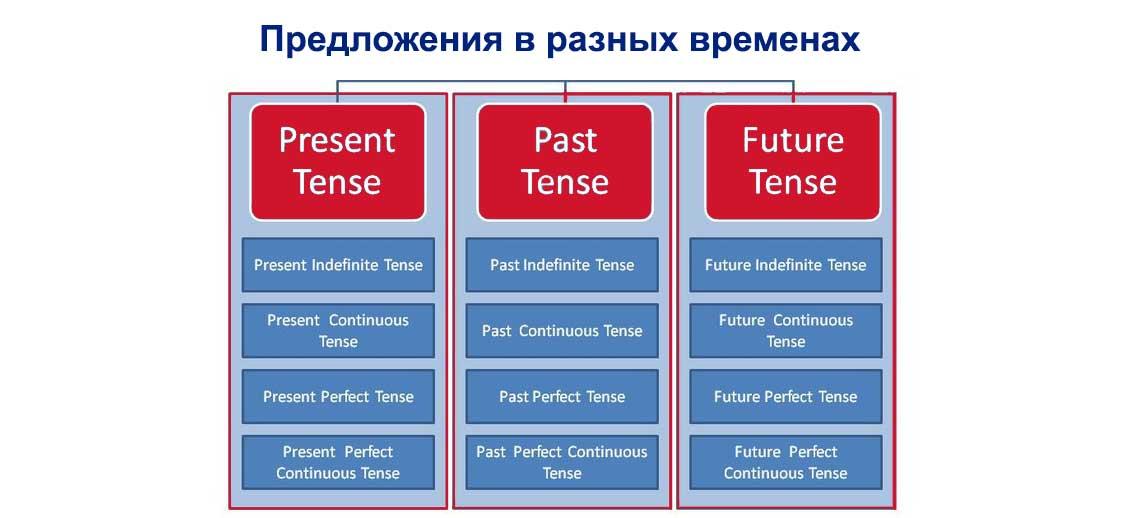 Предложения в разных временах в английском