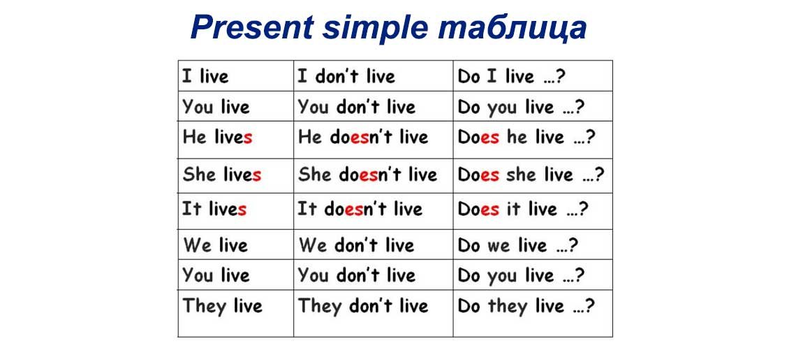 Present simple таблица