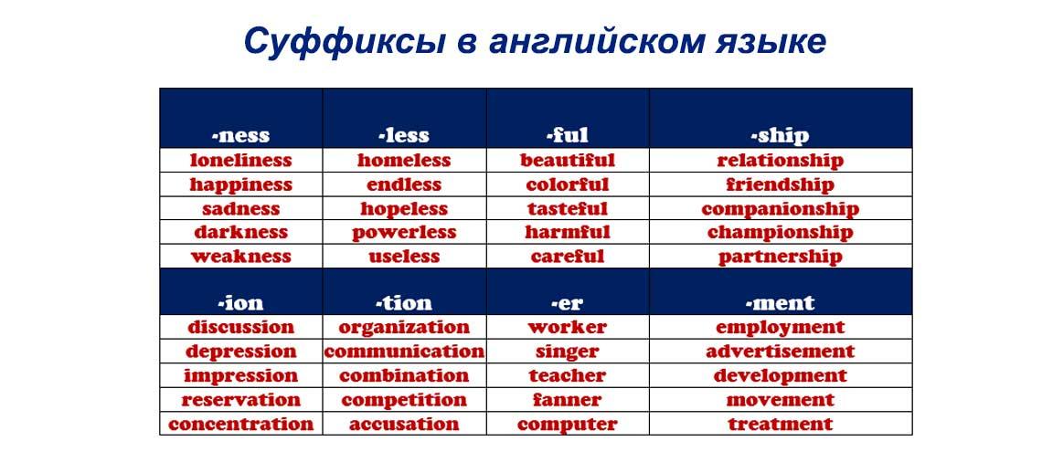 Суффиксы в английском языке