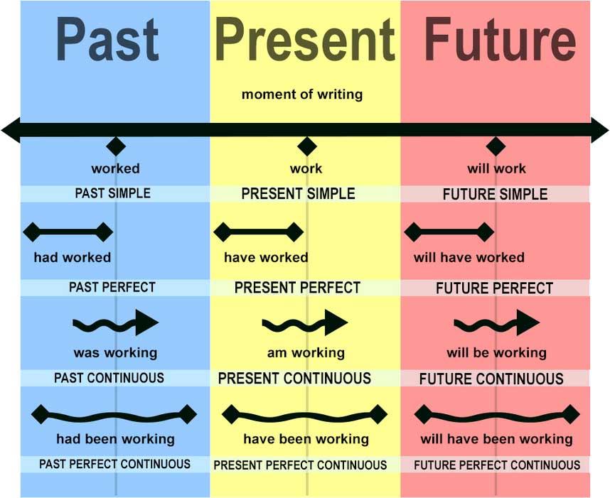 Времена глаголов в английском языке