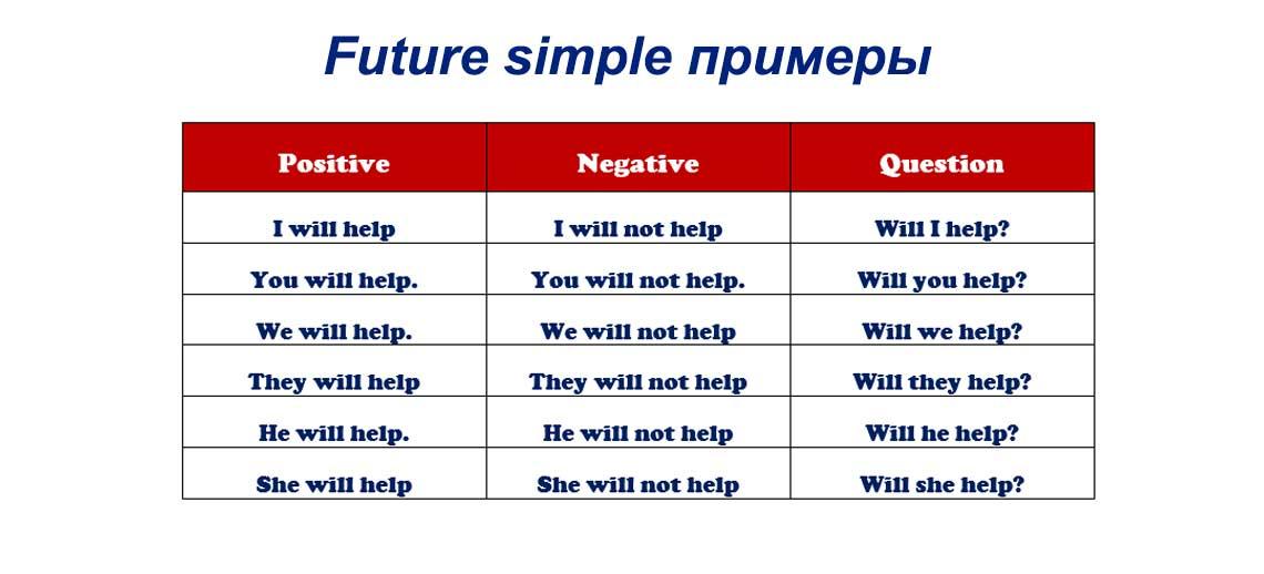 Future simple примеры образования