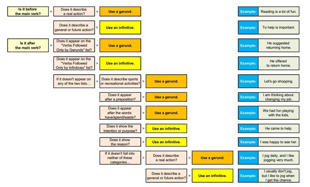 Герундий и инфинитив в английском языке