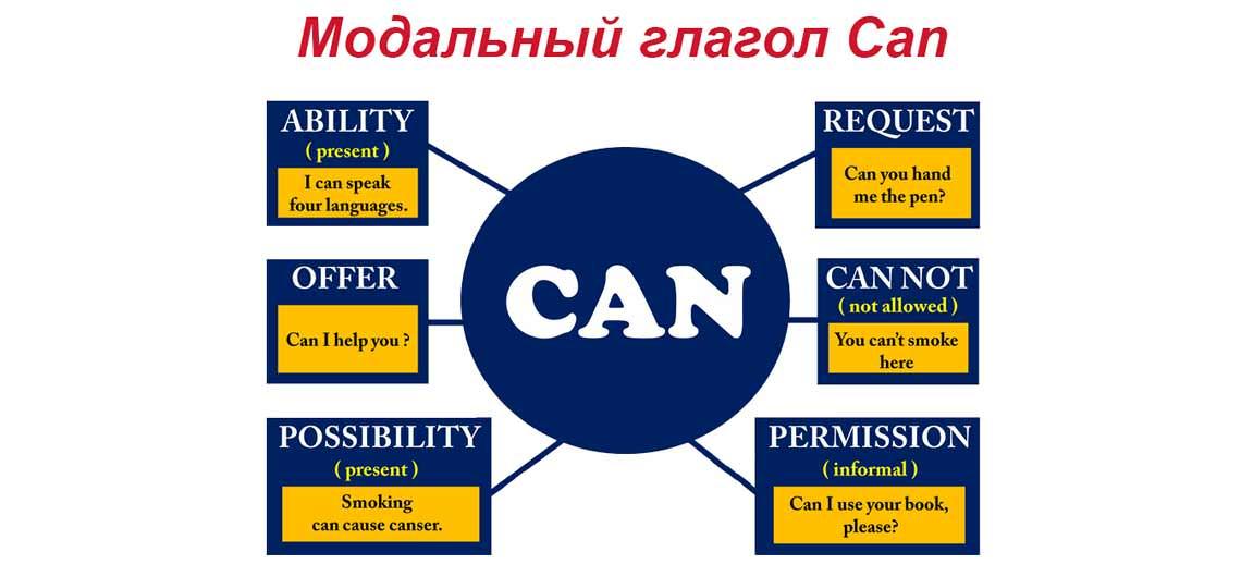 Глагол can в английском языке