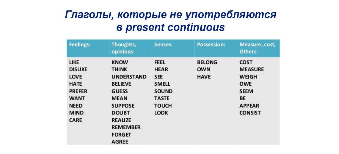 Глаголы которые не употребляются в present continuous