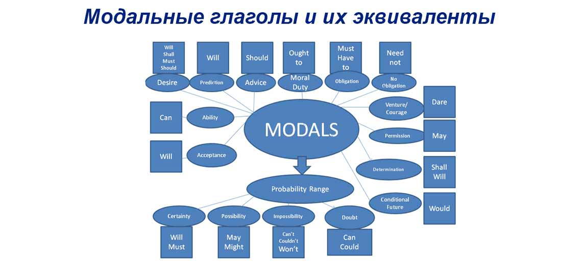 Модальные глаголы и их эквиваленты