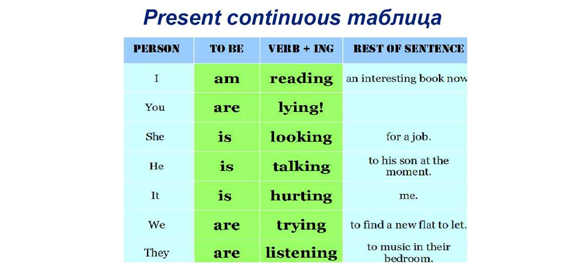 Present continuous таблица