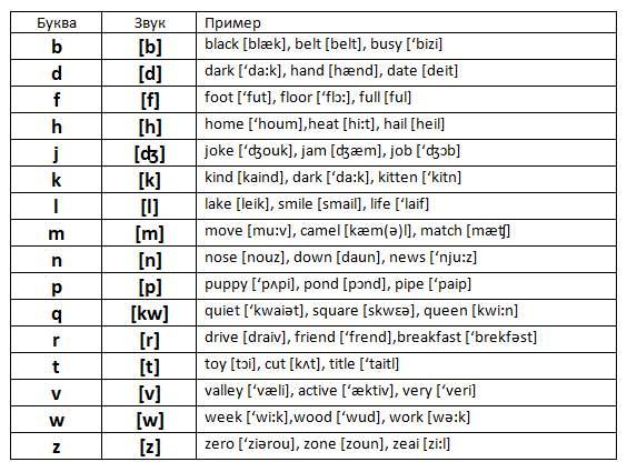 Произношение английских букв