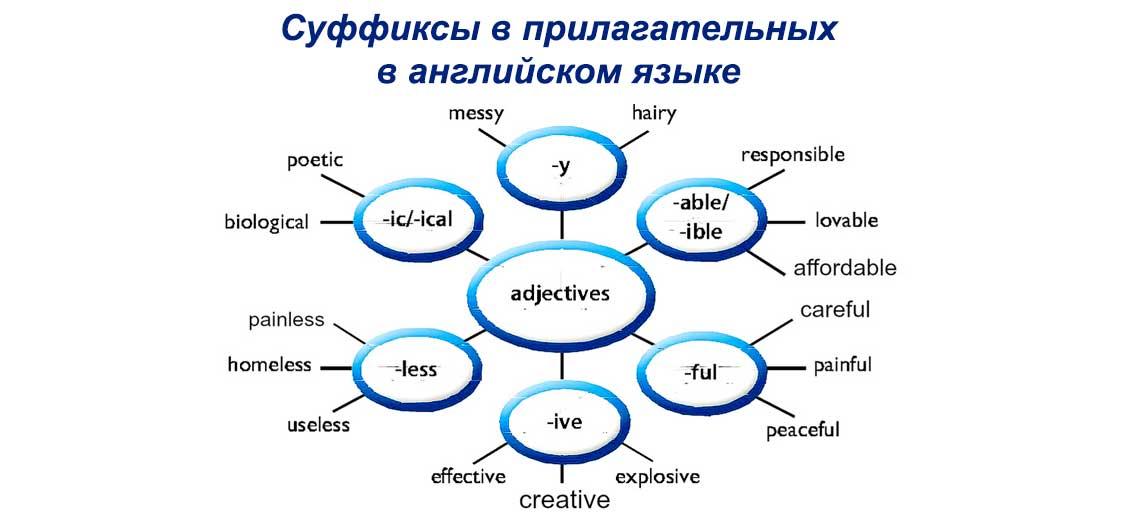 Суффиксы в прилагательных в английском языке