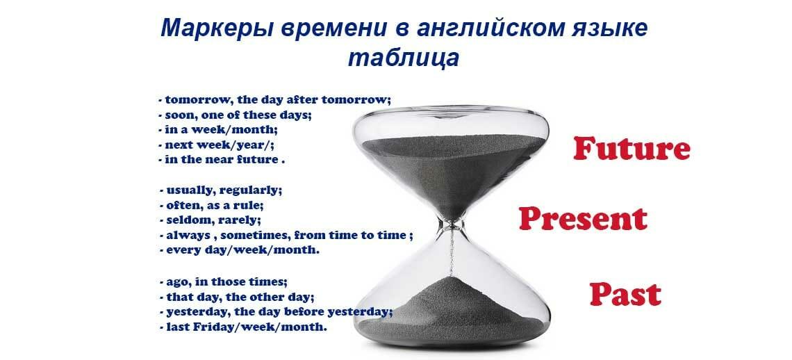 маркеры времени в английском языке таблица
